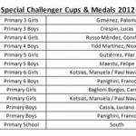 1112_Primary Sports_Results