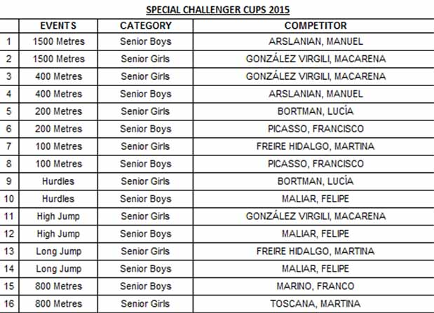 Special Challenger Cups 2015